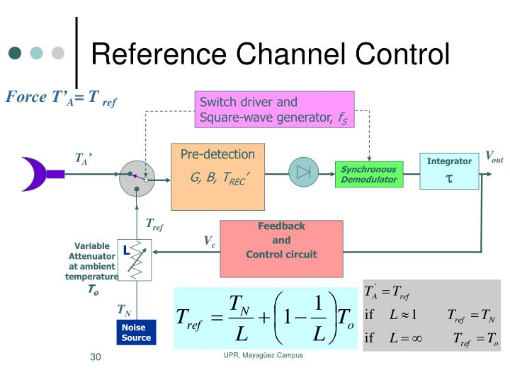 Reference Channel Control