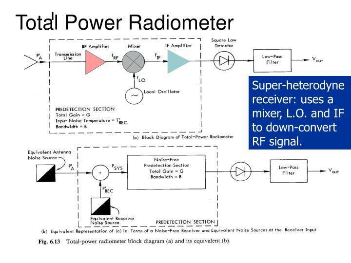Total Power Radiometer