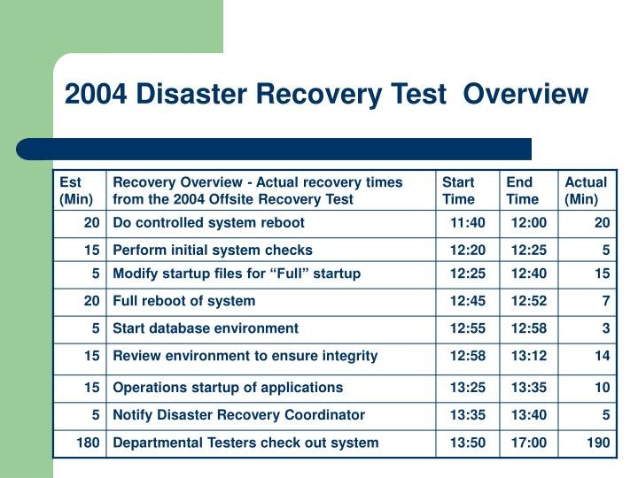 2004 Disaster Recovery Test  Overview