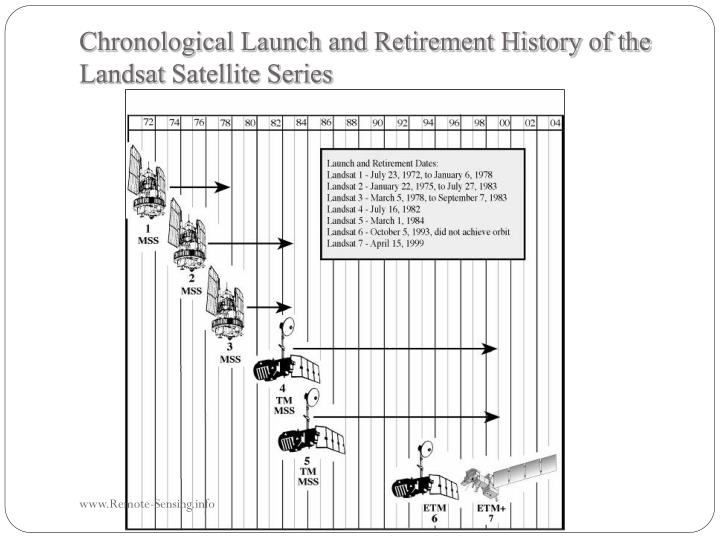 Chronological Launch and Retirement History of the