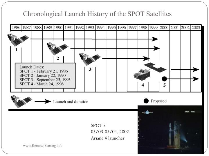 Chronological Launch History of the SPOT Satellites