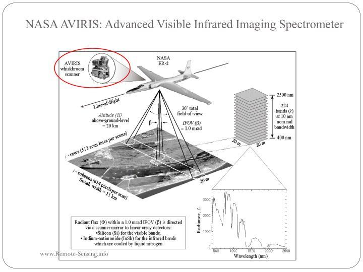 NASA AVIRIS: Advanced Visible Infrared Imaging Spectrometer