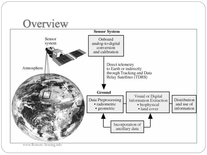 an overview of the landsat system Overview wherenext magazine podcasts arcpublications blogs  the landsat system was a real breakthrough because it not only gave us a new view but also a new.