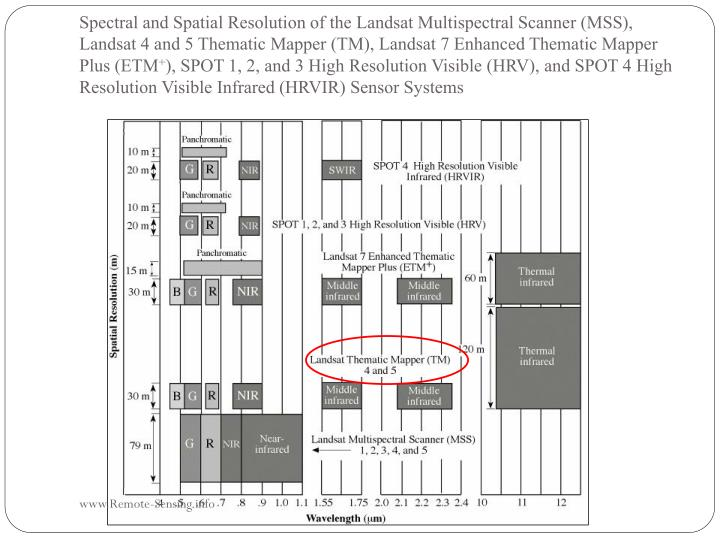 Spectral and Spatial Resolution of the