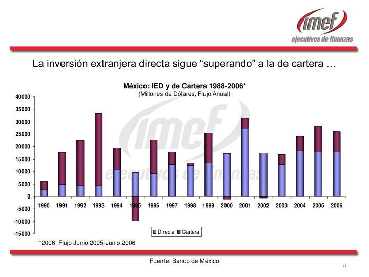 """La inversión extranjera directa sigue """"superando"""" a la de cartera …"""