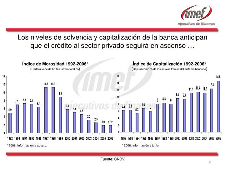 Los niveles de solvencia y capitalización de la banca anticipan