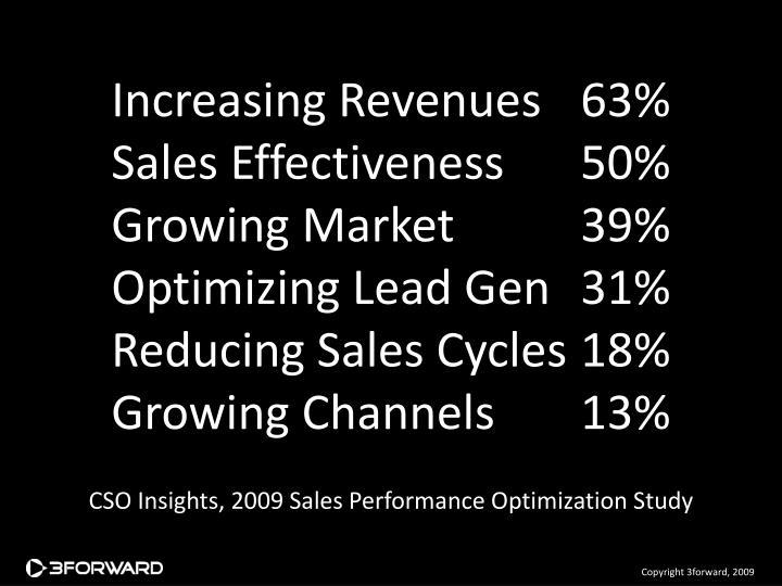 Increasing Revenues63%