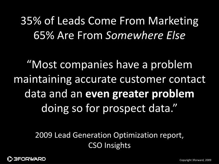 35% of Leads Come From Marketing