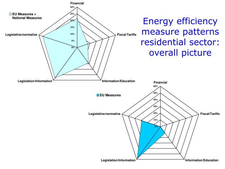 Energy efficiency measure patterns residential sector: overall picture