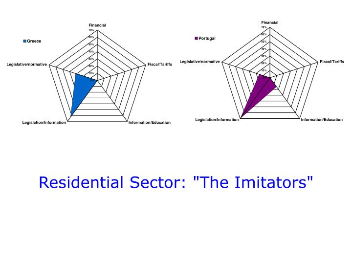"""Residential Sector: """"The Imitators"""""""