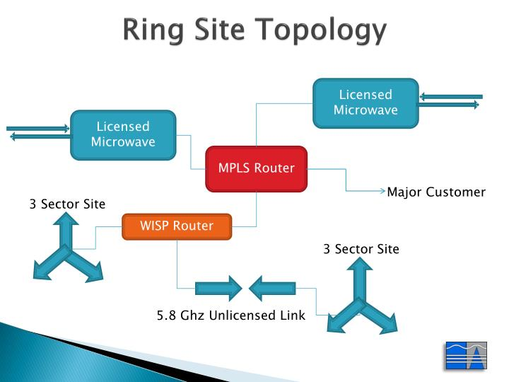 Ring Site Topology