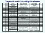 diagnostica dei casi collegiali risultati