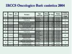 irccs oncologico bari casistica 2004