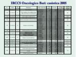 irccs oncologico bari casistica 2005