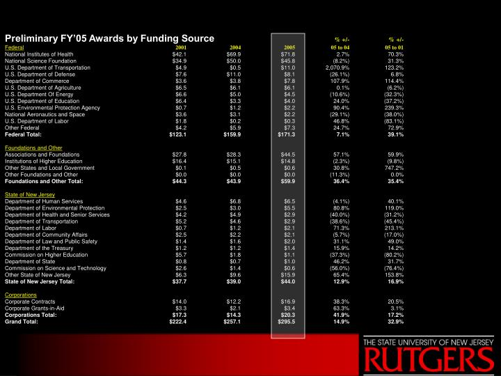 Preliminary FY'05 Awards by Funding Source