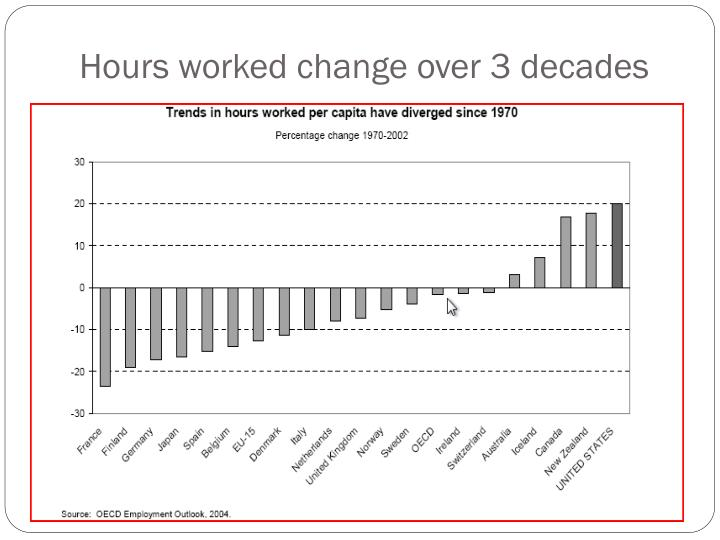 Hours worked change over 3 decades