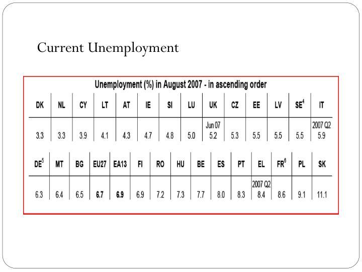 Current Unemployment