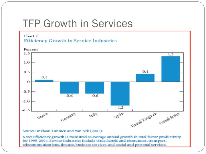 TFP Growth in Services