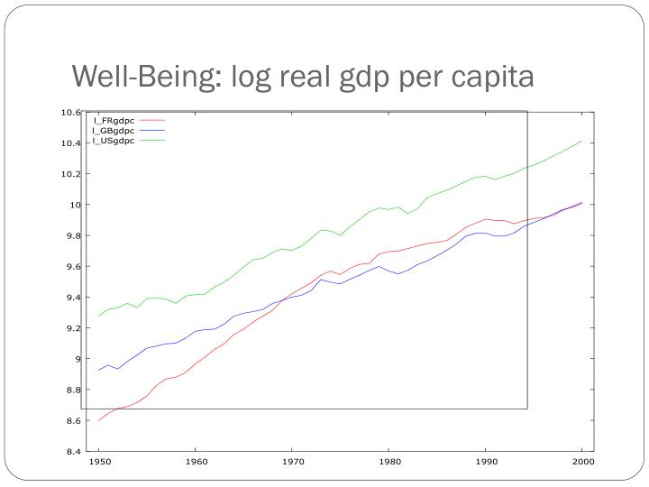 Well-Being: log real