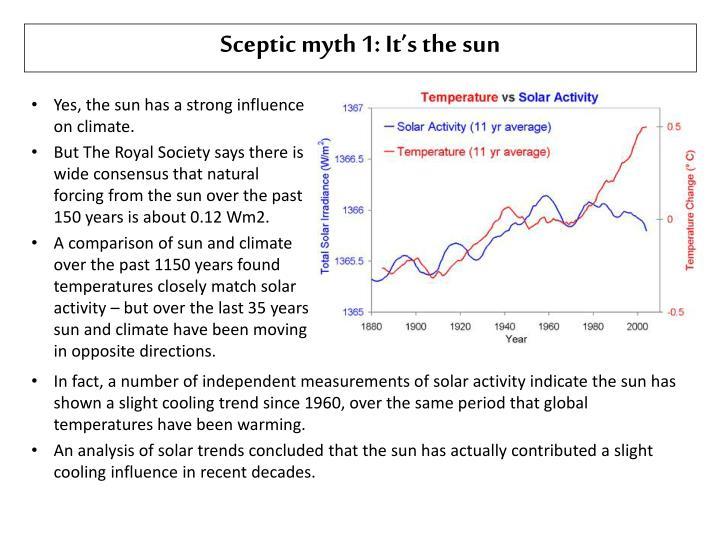 Sceptic myth 1: It's the
