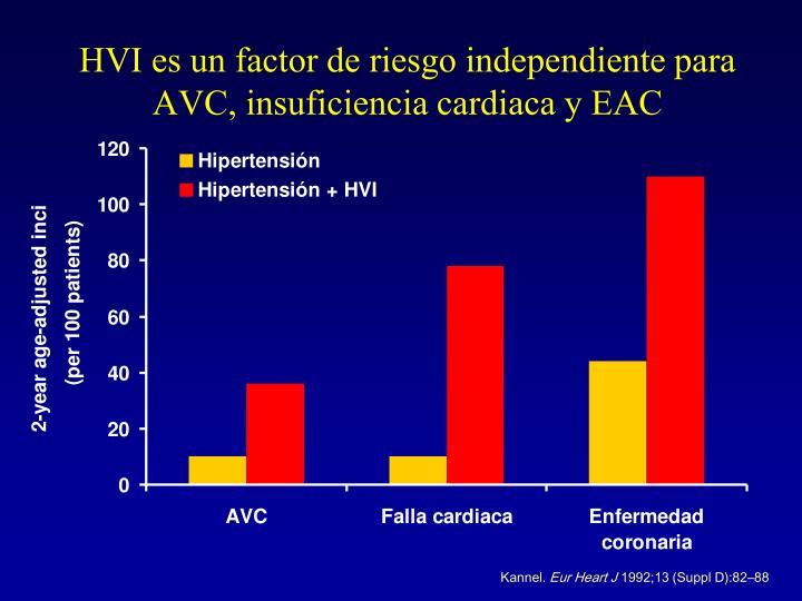 HVI es un factor de riesgo independiente para AVC, insuficiencia cardiaca y EAC