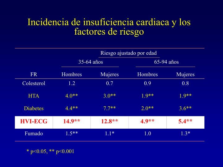 Incidencia de insuficiencia cardiaca y los factores de riesgo