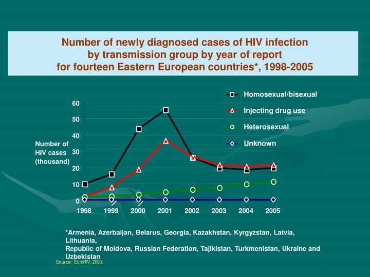 Number of newly diagnosed cases of HIV infection