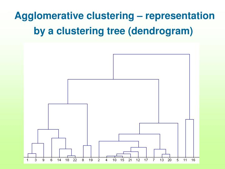 Agglomerative clustering – representation