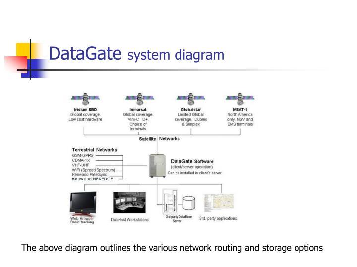 DataGate