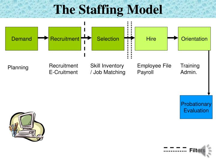 The Staffing Model