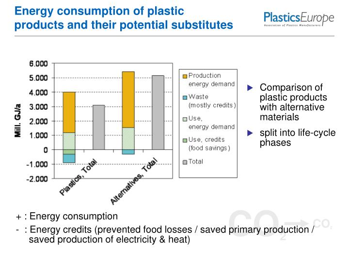comparison of two methods of electricity production Electricity sector emissions total emissions in 2016 = 6,511 million metric tons of co 2 equivalent  land use, land-use change, and forestry in the united states is a net sink and offsets approximately 11 percent of these greenhouse gas emissions, not included in total above.