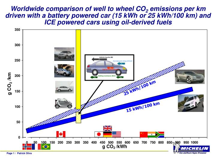 Worldwide comparison of well to wheel CO