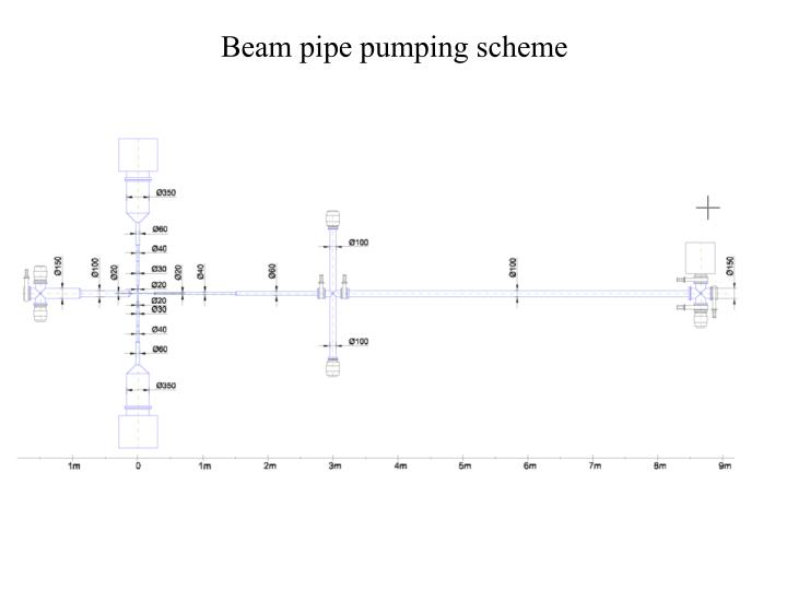 Beam pipe pumping scheme
