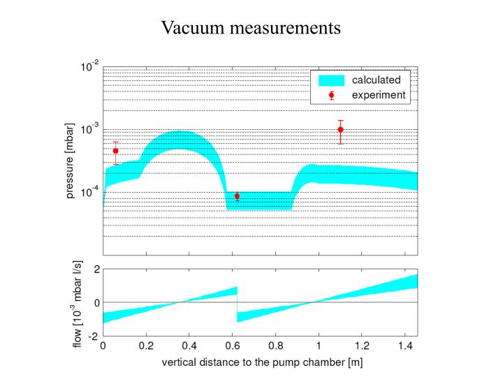 Vacuum measurements