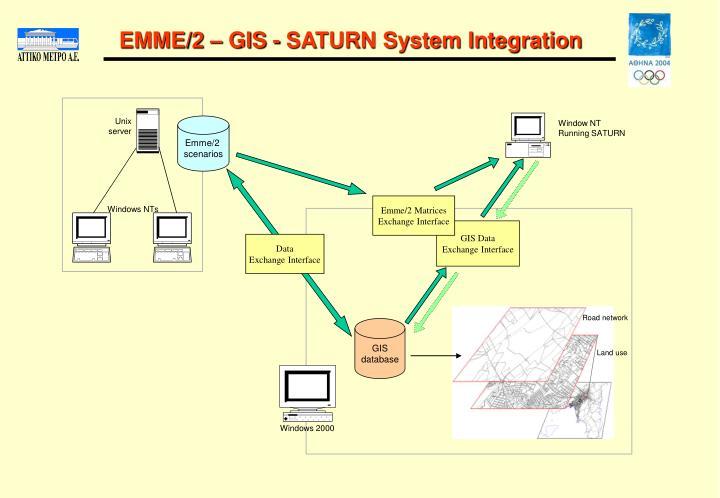 EMME/2 – GIS - SATURN System Integration