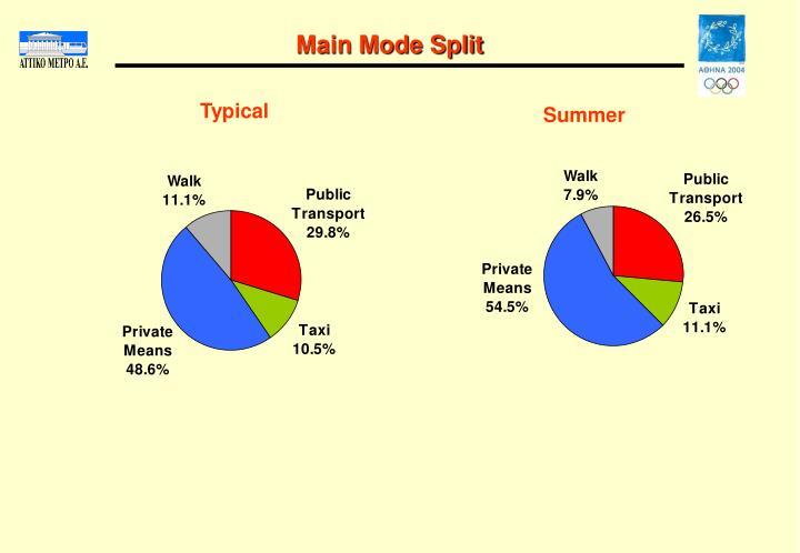 Main Mode Split