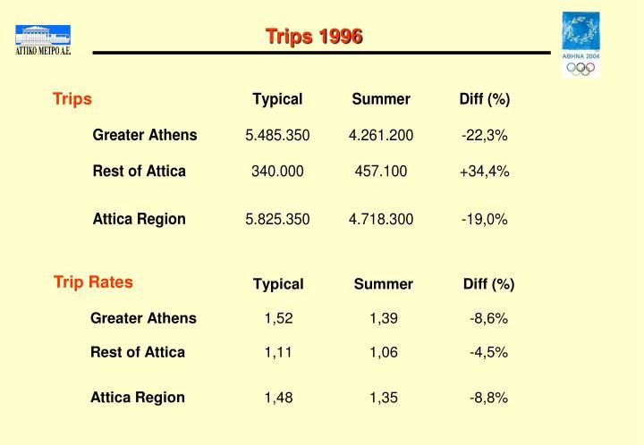 Trips 1996