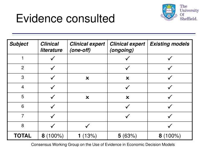 Evidence consulted
