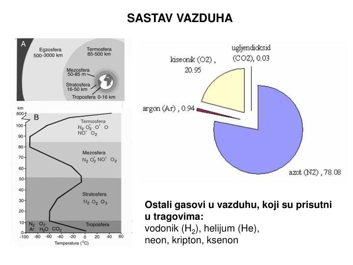 SASTAV
