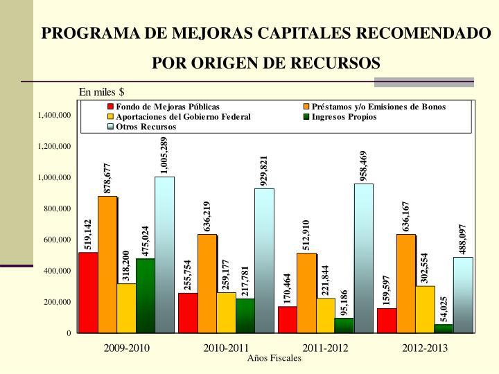 PROGRAMA DE MEJORAS CAPITALES RECOMENDADO