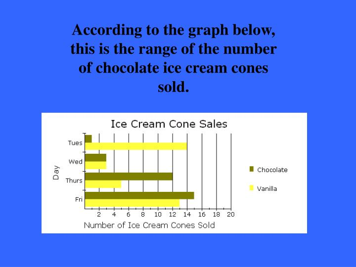 According to the graph below, this is the range of the number of chocolate ice cream cones sold.