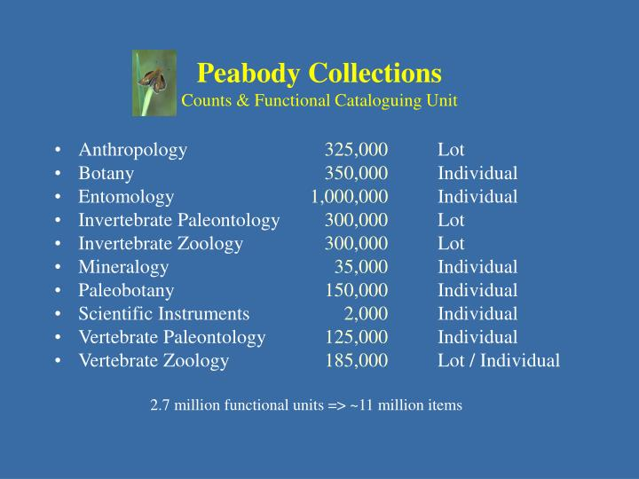 Peabody Collections