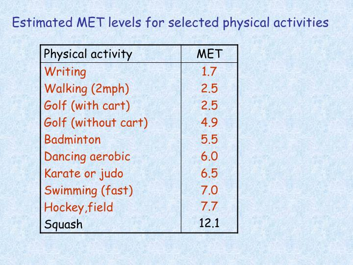 Estimated MET levels for selected physical activities