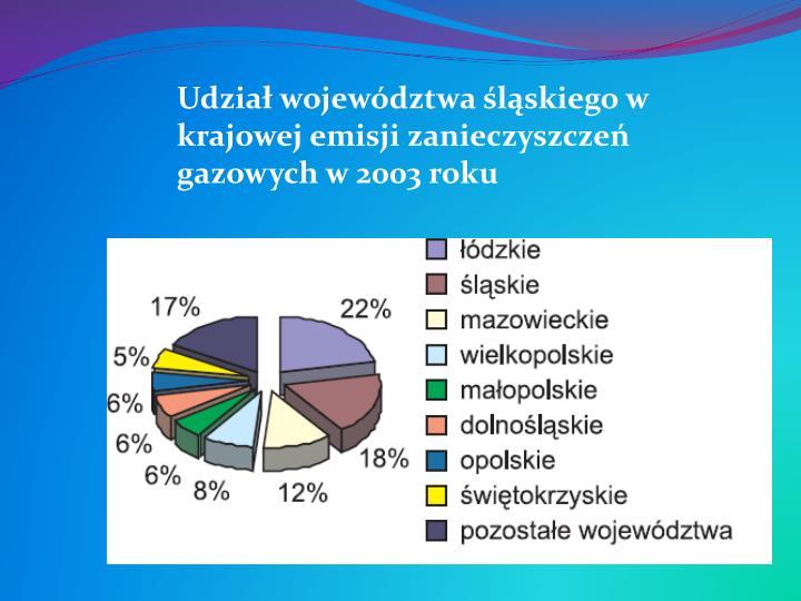 Udział województwa śląskiego