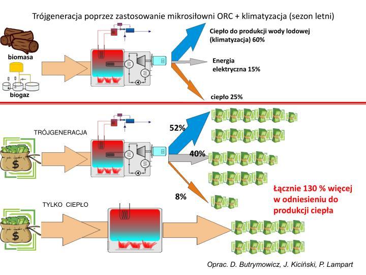 Trójgeneracja poprzez zastosowanie mikrosiłowni ORC + klimatyzacja (sezon letni)