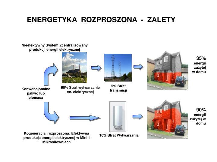 Nieefektywny System Zcentralizowany produkcji energii elektrycznej