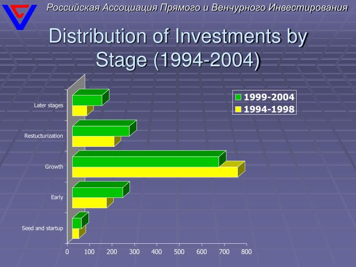 Distribution of Investments by Stage
