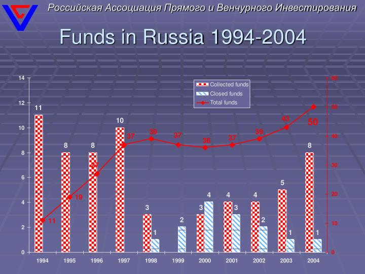 Funds in russia 1994 2004