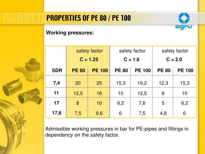 safety factor