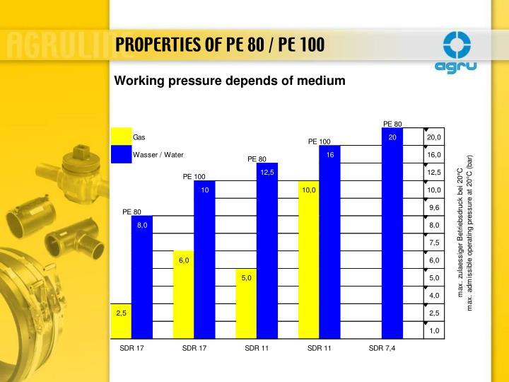 PROPERTIES OF PE 80 / PE 100